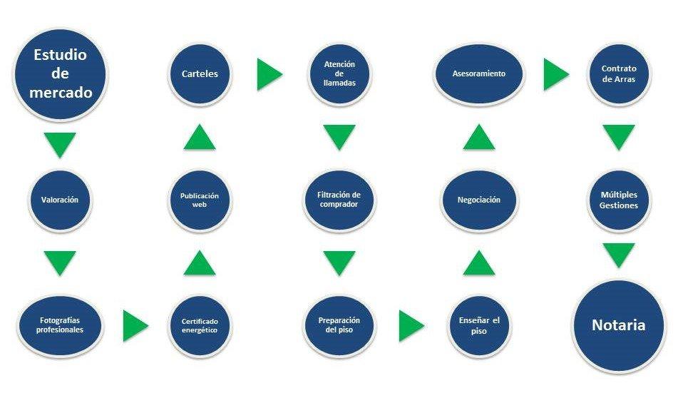 ciclo_inmobiliaria_madrid